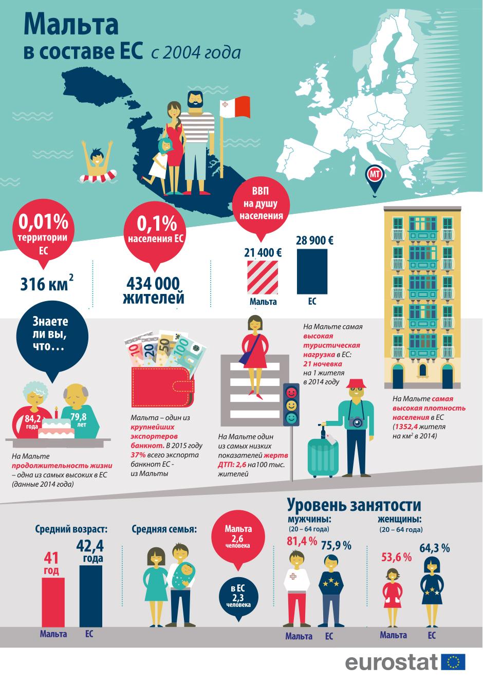 Мальта_инфографика_2
